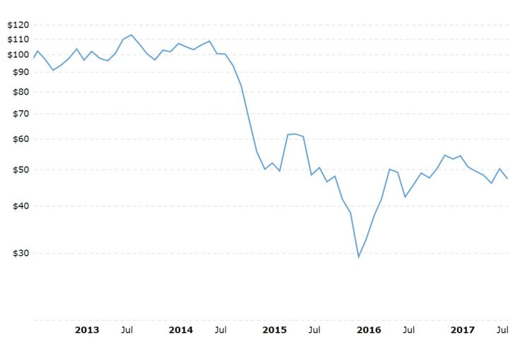 Is The Global Crude Oil Barrel Price Stabilising?
